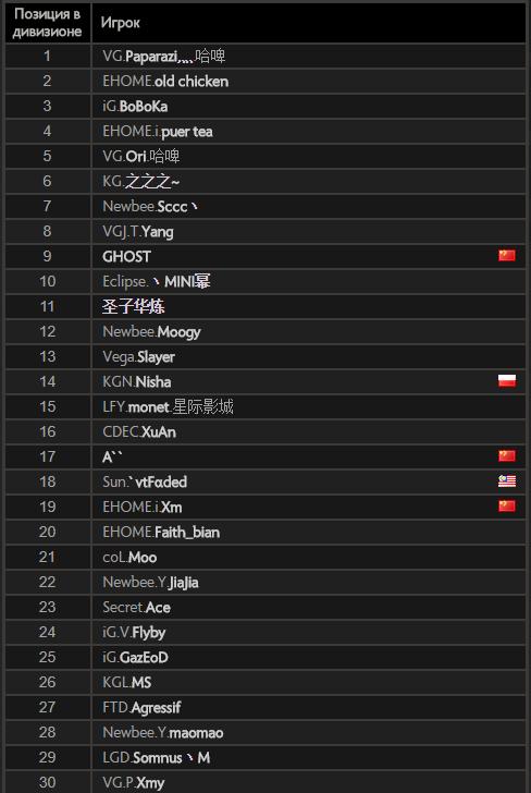 Рейтинг игроков Доты 2 в Китае